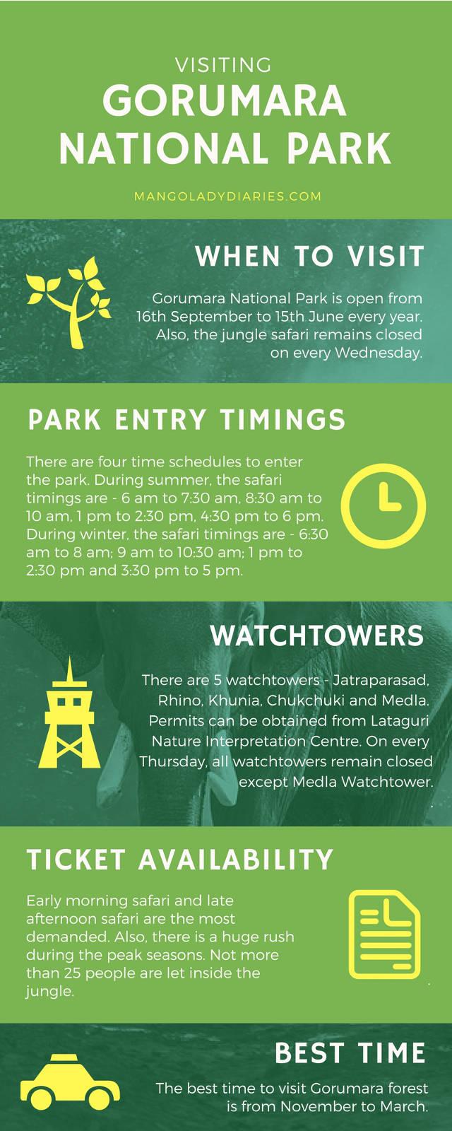 Gorumara Infographics